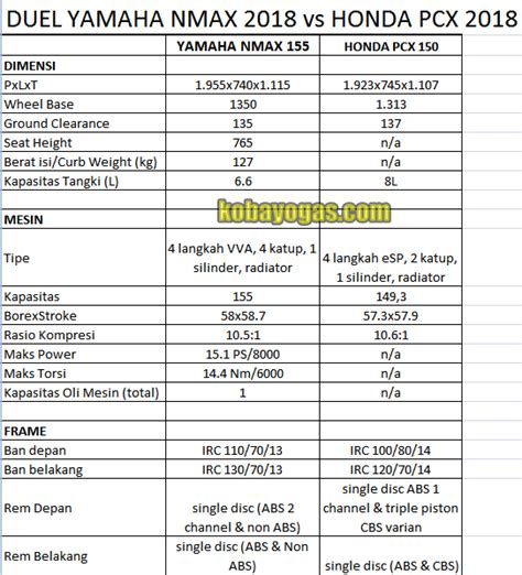 Nmax 2018 Vs by Duel Yamaha Nmax 155 2018 Vs Honda Pcx 150 2018