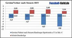 Gewinn Nach Steuern Berechnen : finanzbilanz hamburger sv ~ Themetempest.com Abrechnung