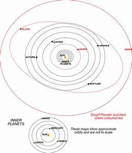 Life Time and Us: The Solar System