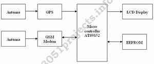 8051 - Vehicle Tracking System Using Gps And Gsm Modem
