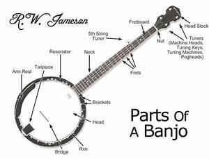 banjos mdwsupportcom With banjo parts diagram