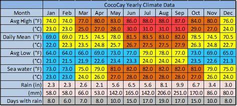 air  water temperatures cococay fun ashore