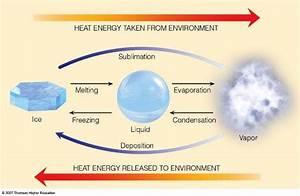 Energy  Temperature  U0026 Heat   Montana Science Partnership