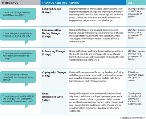 leading change training change factory