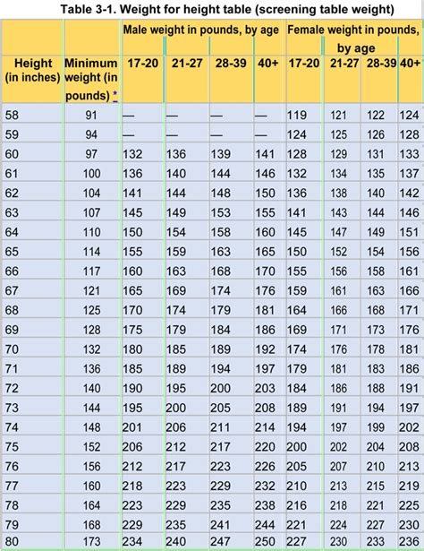 army height  weight chart samples