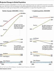 The Future of World Religions: Population Growth ...