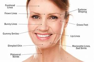 Botox - what's the difference?