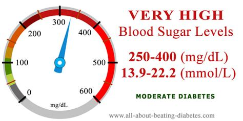 high blood sugar level   mgdl