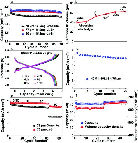 roll  roll prelithiation  sn foil anode suppresses gassing  enables stable full cell