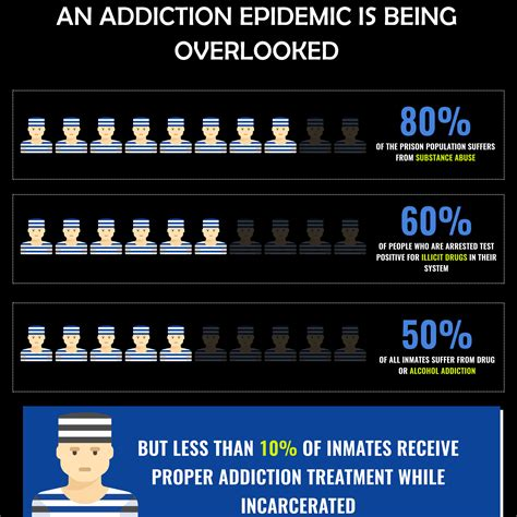 addiction treatment  prison  overlooked problem