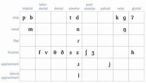 3 2 Ipa For Canadian English  U2013 Essentials Of Linguistics