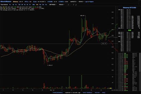 Bitcoin is ready to go higher due to the fact that price bounced from support line and growing stepwise, price can reach resistance zone and try break. 10 Websites to Track Bitcoin Exchange Rates - Hongkiat