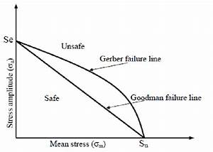 Schematic Of The Goodman And Gerber Mean Stress Correction