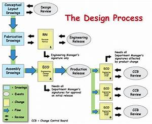The Design Process Flowchart Created In Adobe Illustrator
