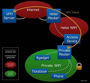 Building An Encrypted Travel Wifi Router