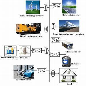 Single Line Diagram Of The Hybrid Power System