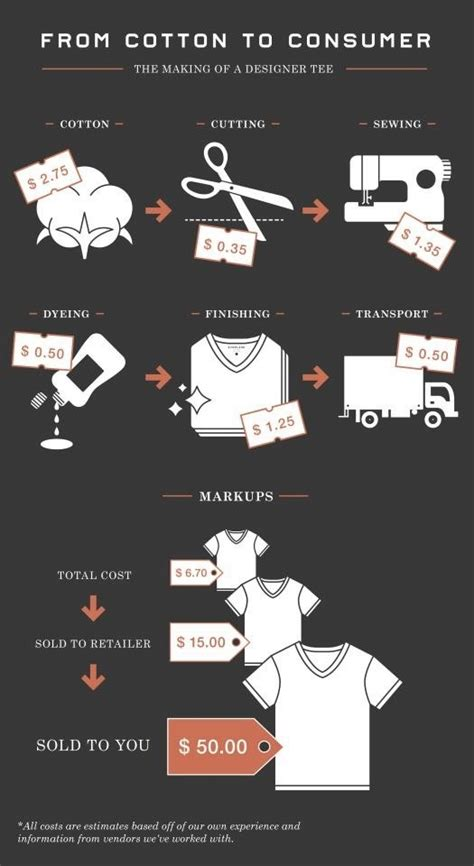 How Much Does It Cost To Ship Your Car by How Much Does It Cost To Make A Cotton Shirt In The Us