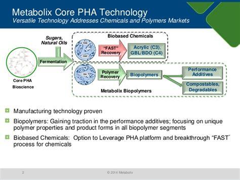 metabolix pha modifiers  polymeric plasticizers