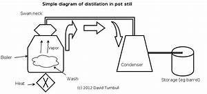 Easy Guide To Alcohol Pt 1  U2013 Fermentation  Distillation