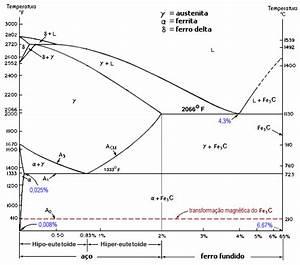 Diagramas Fe-fe 3 C