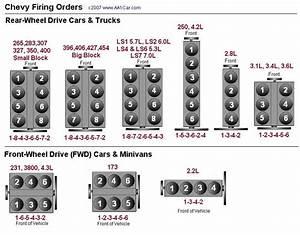 Aqui algunos ordenes de encendido de motores FORD