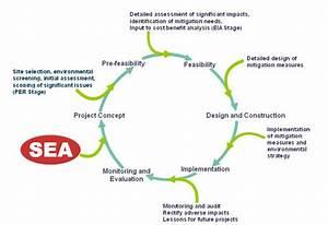 Hong Kong Strategic Environmental Assessment Information