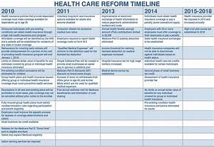 Time Line of Events - Life and Health InsuranceLife and ...