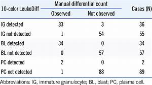 Concordance Between Manual Differential Count And 10