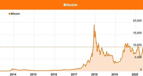 Discover what bitcoin halving means for your cryptocurrency portfolio. Bitcoin halving: what is it and how will it affect pricing?