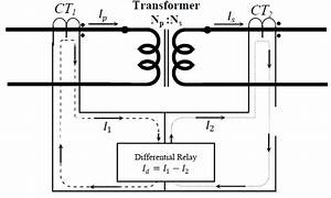 Differential Protection For Single Phase Two Winding Transformer Since