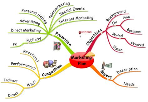 mind map marketing plan
