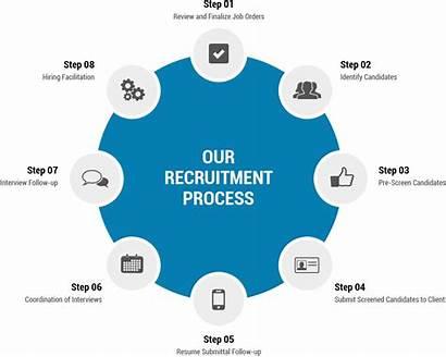 Recruitment Procedures Letter Process Steps Authority Principal