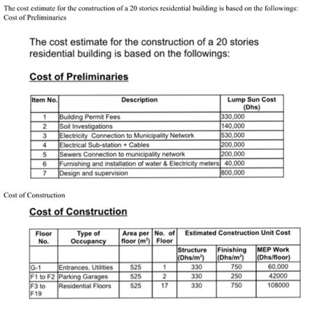 Home Design Software Cost Estimate by Solved The Cost Estimate For The Construction Of A 20 Sto