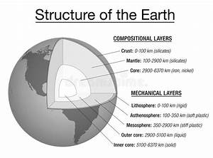 Earth Structure Explanation Chart Stock Vector