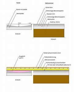 Estrich Fußbodenheizung Aufbau : d nnschicht fu bodenheizung auf pur auf estrich ~ Michelbontemps.com Haus und Dekorationen