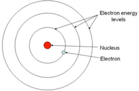 Niels Bohr Planetary Model Of Atom 51283   NOTEFOLIO