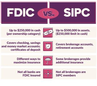Fdic insurance covers funds in deposit accounts, including checking and savings accounts, money market deposit accounts and certificates of deposit (cds). FDIC vs SIPC - Coverage and Limits | Ally