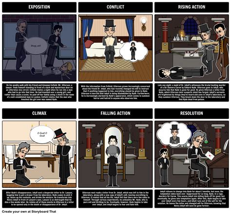 Dr Jekyll And Mr Hyde Plot Diagram In This Activity