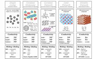 Chemistry Teaching Resources - Gordon Watson