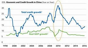 Will The Chinese Government Consider A Bailout Program ...