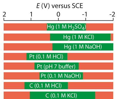 voltammetric methods chemistry libretexts