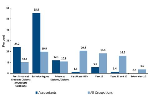 How To Become An Accountant  Career Salaries, Job Stats. Interactive Design Agencies Hcc Lvn Program. What Age Eligible For Medicare Benefits. Florida Hyundai Dealerships Get Quick Loans. Swamp Cooler Troubleshooting. How Much Does Breast Surgery Cost. Credit Card Mail Offers Dvt Treatment Xarelto. Certified Financial Planner Certification Programs. Carpet Cleaning Springdale Ar