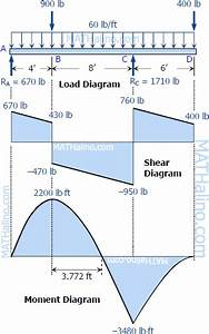 Beam Formulas For Multiple Point Loads  - Structural Engineering Other Technical Topics