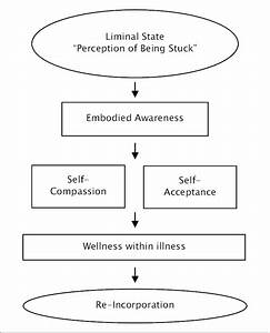 Mindfulness As An Approach To Liminality In The Chronic