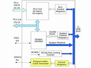 Diagram Of Programmable Logic Unit Based On Module Caen
