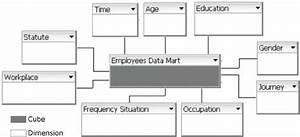 Star Schema For Employees U2019 Data Mart