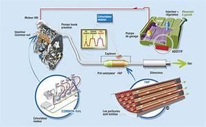 Nettoyage Fap Sans Demontage : filtre particules fap diag power ~ Maxctalentgroup.com Avis de Voitures
