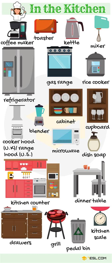 Kitchen Vocabulary by Kitchen Objects Vocabulary In