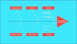 5 Online Fishbone Diagram Maker