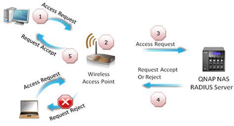 How To Use Qnap Nas As A Radius Server?